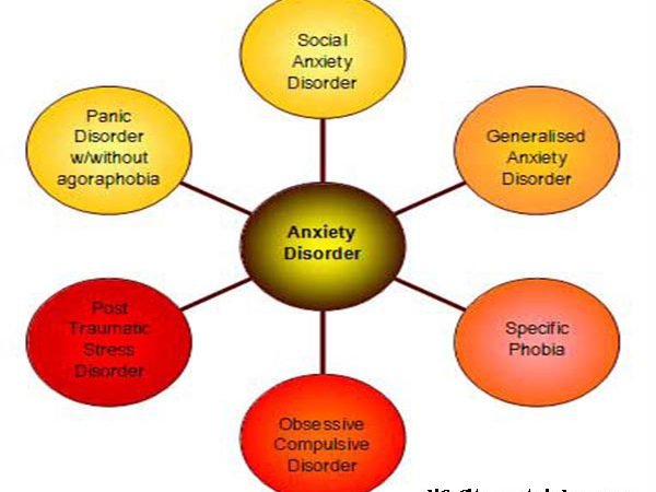 What Are Anxiety Disorders? Different Types of Anxiety Disorders